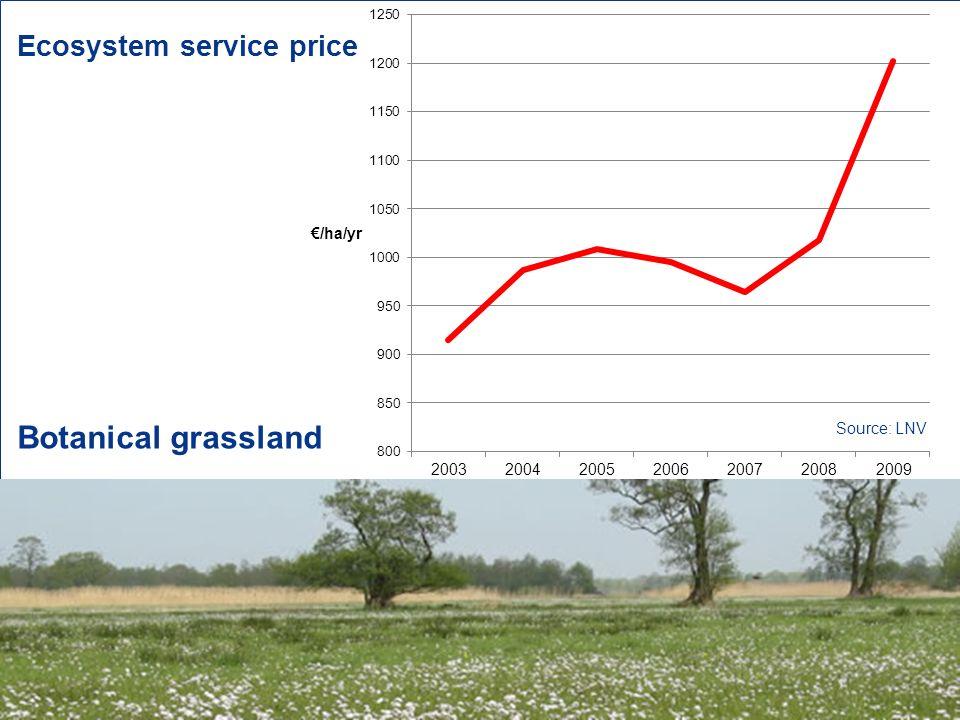 7 Botanical grassland Ecosystem service price Source: LNV