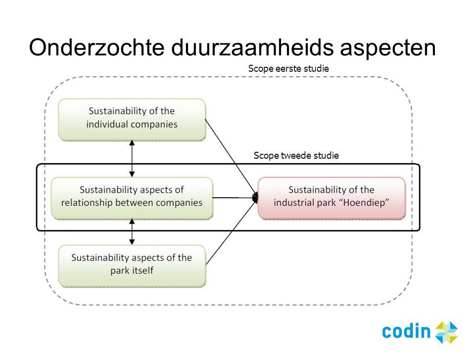 Onderzochte duurzaamheids aspecten Scope eerste studie Scope tweede studie