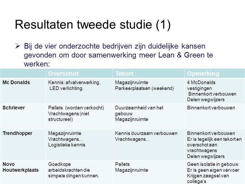 Resultaten tweede studie (1)  Bij de vier onderzochte bedrijven zijn duidelijke kansen gevonden om door samenwerking meer Lean & Green te werken: OverschotTekortOpmerking Mc DonaldsKennis: afvalverwerking, LED verlichting.