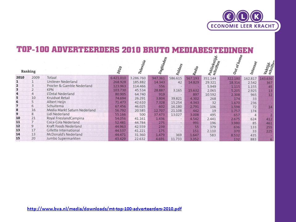 http://www.bva.nl/media/downloads/mt-top-100-adverteerders-2010.pdf