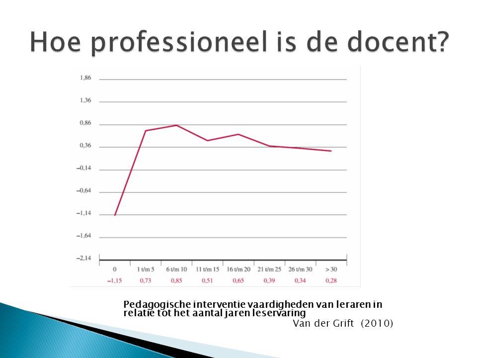 Pedagogische interventie vaardigheden van leraren in relatie tot het aantal jaren leservaring Van der Grift (2010)