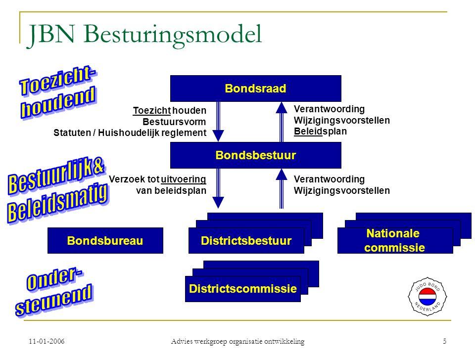 11-01-2006 Advies werkgroep organisatie ontwikkeling 6 De bondsraad