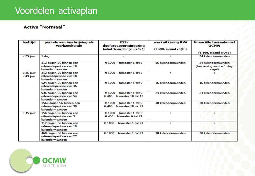 Voordelen activaplan