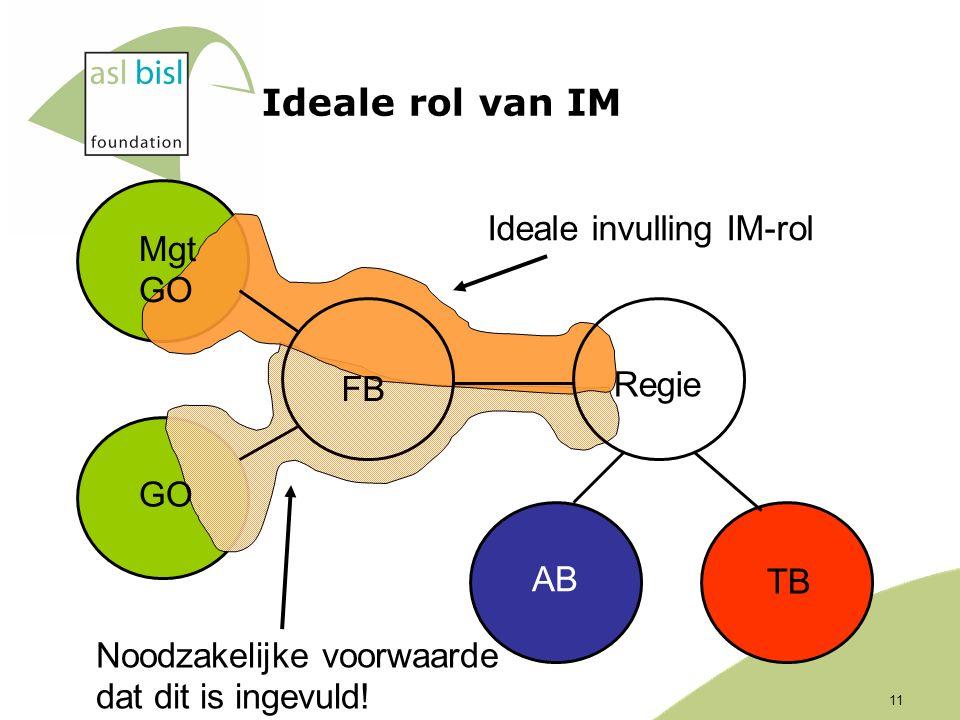 11 Ideale rol van IM FB GO Mgt GO TB AB Regie Ideale invulling IM-rol Noodzakelijke voorwaarde dat dit is ingevuld!