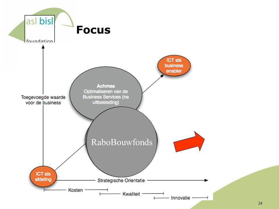 Focus Uitbestedings leveranciers RaboBouwfonds 24
