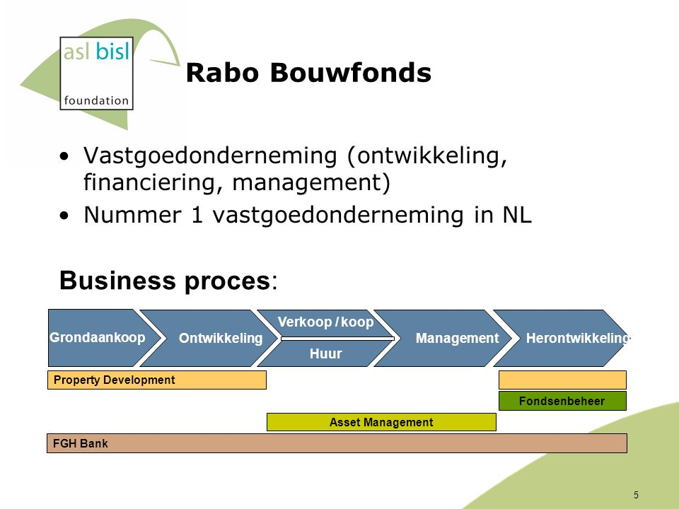 Rabo Bouwfonds Vastgoedonderneming (ontwikkeling, financiering, management) Nummer 1 vastgoedonderneming in NL Grondaankoop Ontwikkeling Verkoop / koop Huur Management Herontwikkeling Property Development Asset Management FGH Bank Fondsenbeheer Business proces: 5