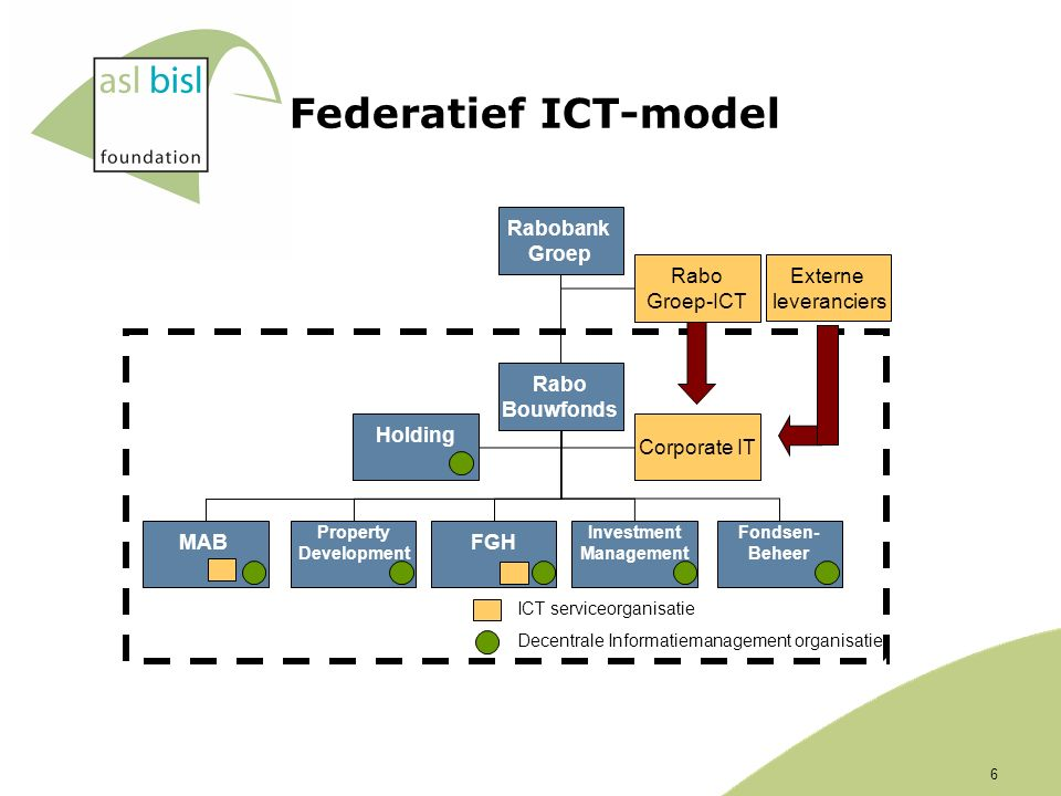 Federatief ICT-model Rabobank Groep Rabo Groep-ICT Corporate IT Rabo Bouwfonds Fondsen- Beheer Investment Management FGH Property Development Decentra