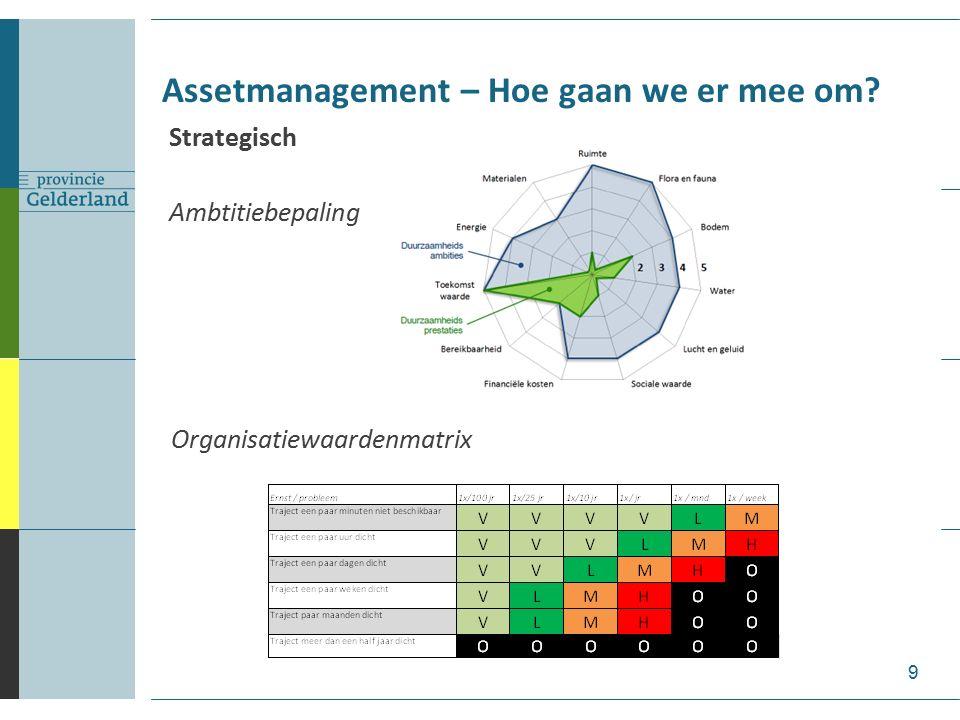 Assetmanagement – Hoe gaan we er mee om.