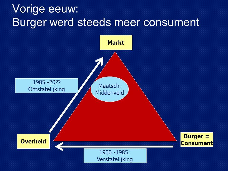 Vorige eeuw: Burger werd steeds meer consument Overheid Markt Burger = Consument 1900 -1985: Verstatelijking 1985 -20 .