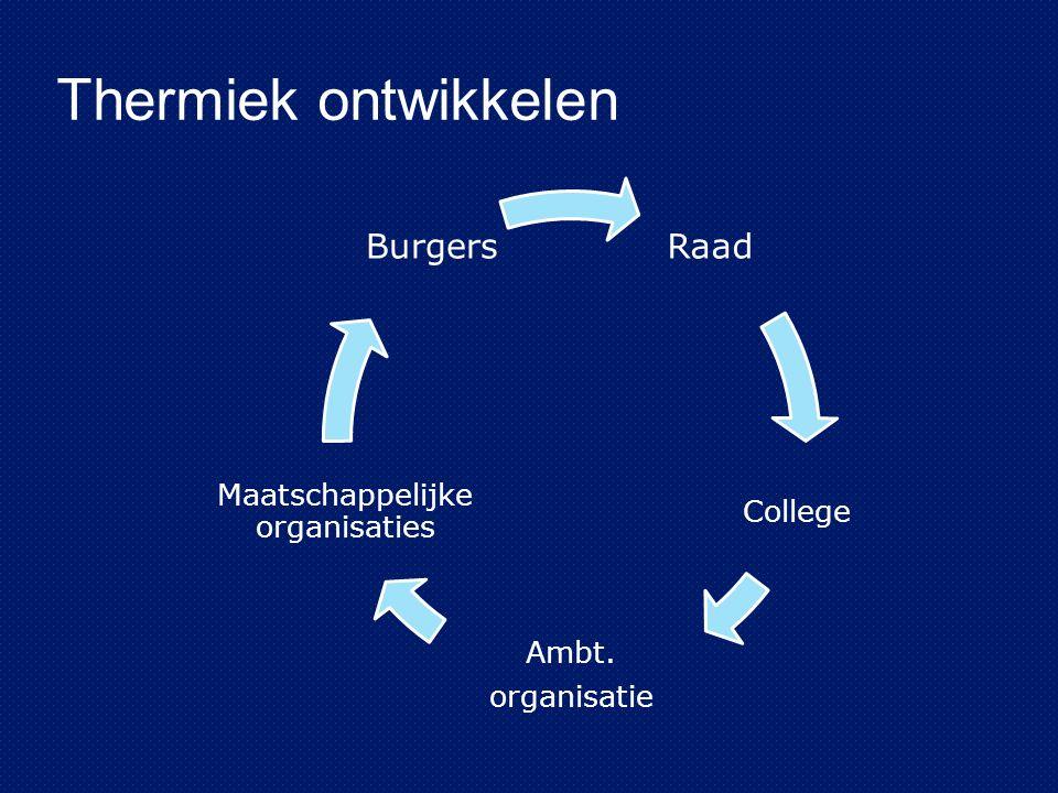 Thermiek ontwikkelen Raad College Ambt. organisatie Maatschappelijke organisaties Burgers