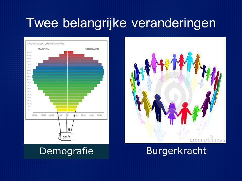 Twee belangrijke veranderingen Demografie Burgerkracht
