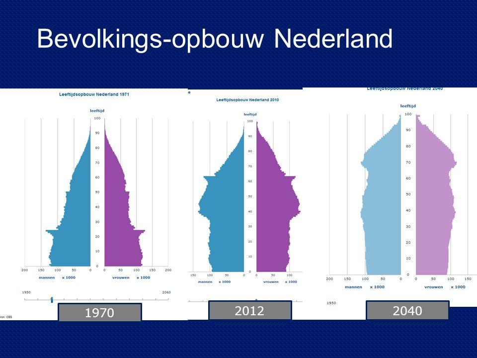 Bevolkingsontwikkeling Zeeland