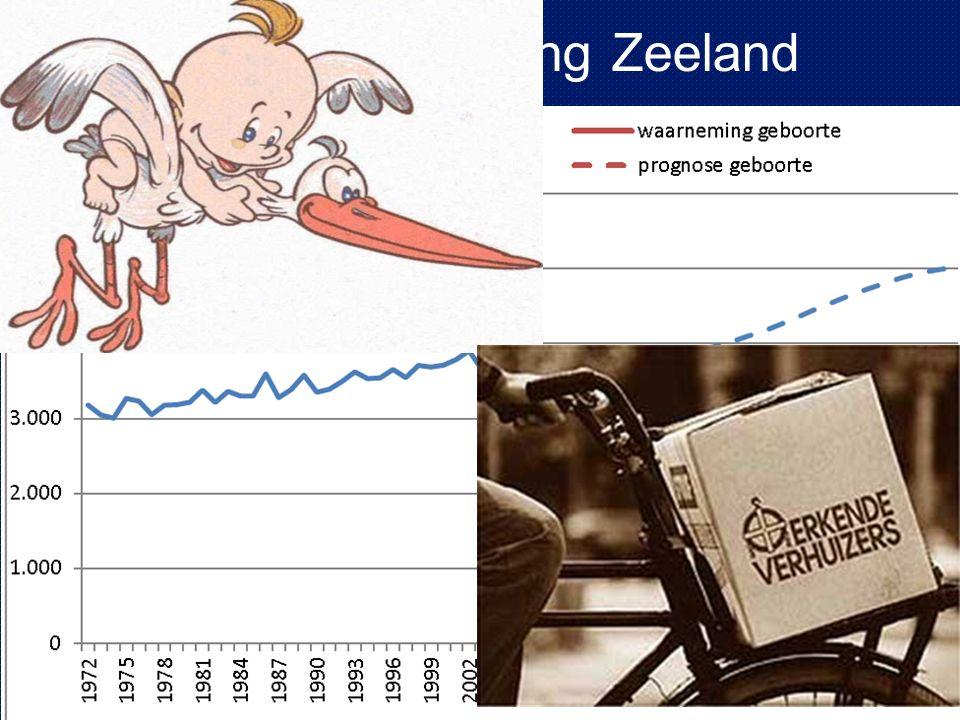 Zeeland: Minder jeugd/werkenden, meer ouderen
