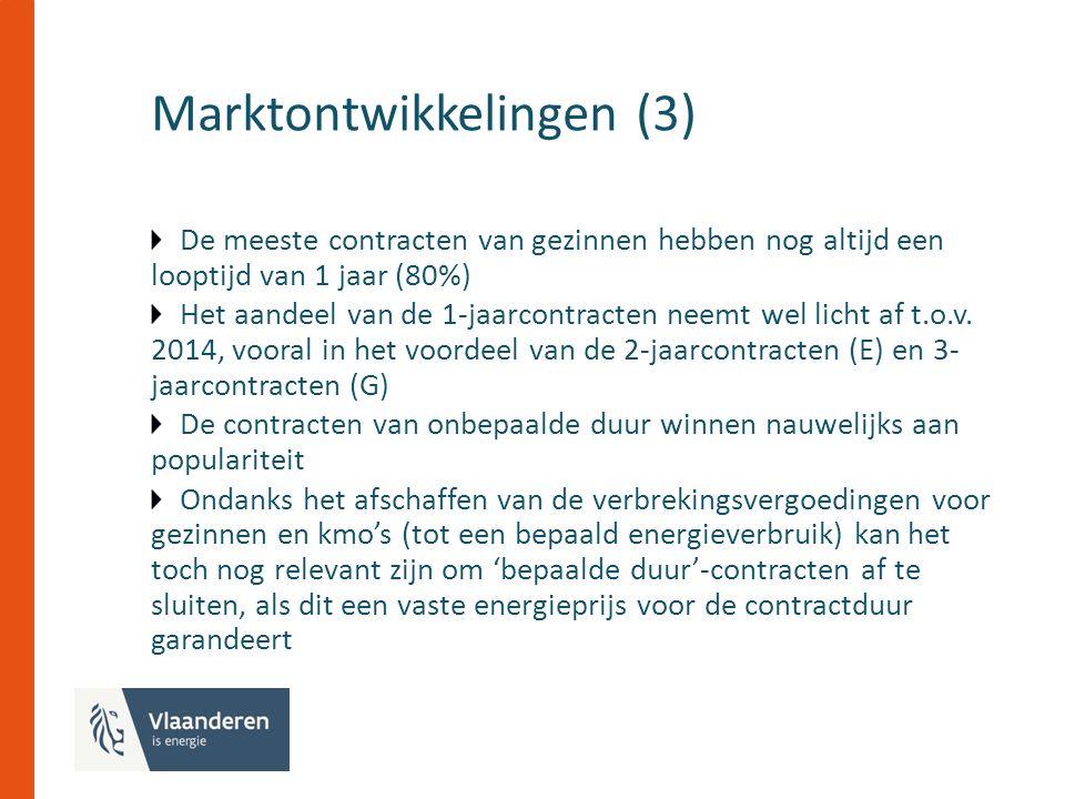 Marktontwikkelingen (3) De meeste contracten van gezinnen hebben nog altijd een looptijd van 1 jaar (80%) Het aandeel van de 1-jaarcontracten neemt wel licht af t.o.v.