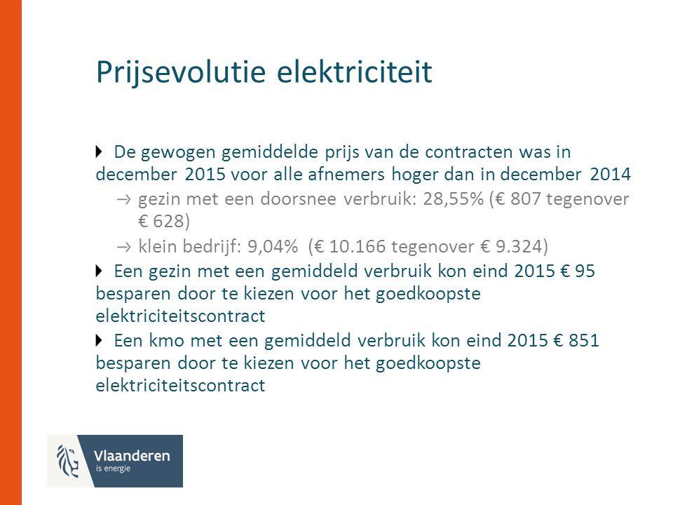 Prijsevolutie elektriciteit De gewogen gemiddelde prijs van de contracten was in december 2015 voor alle afnemers hoger dan in december 2014 gezin met een doorsnee verbruik: 28,55% (€ 807 tegenover € 628) klein bedrijf: 9,04% (€ 10.166 tegenover € 9.324) Een gezin met een gemiddeld verbruik kon eind 2015 € 95 besparen door te kiezen voor het goedkoopste elektriciteitscontract Een kmo met een gemiddeld verbruik kon eind 2015 € 851 besparen door te kiezen voor het goedkoopste elektriciteitscontract