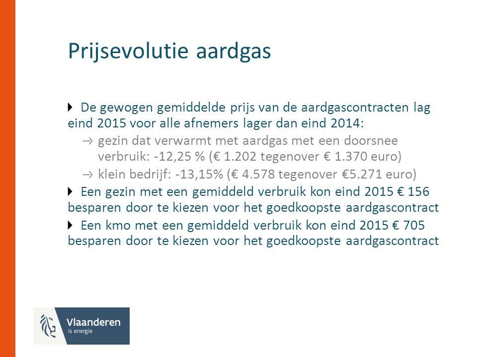 Prijsevolutie aardgas De gewogen gemiddelde prijs van de aardgascontracten lag eind 2015 voor alle afnemers lager dan eind 2014: gezin dat verwarmt met aardgas met een doorsnee verbruik: -12,25 % (€ 1.202 tegenover € 1.370 euro) klein bedrijf: -13,15% (€ 4.578 tegenover €5.271 euro) Een gezin met een gemiddeld verbruik kon eind 2015 € 156 besparen door te kiezen voor het goedkoopste aardgascontract Een kmo met een gemiddeld verbruik kon eind 2015 € 705 besparen door te kiezen voor het goedkoopste aardgascontract