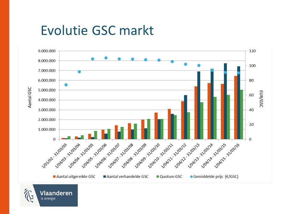 Evolutie GSC markt tekst