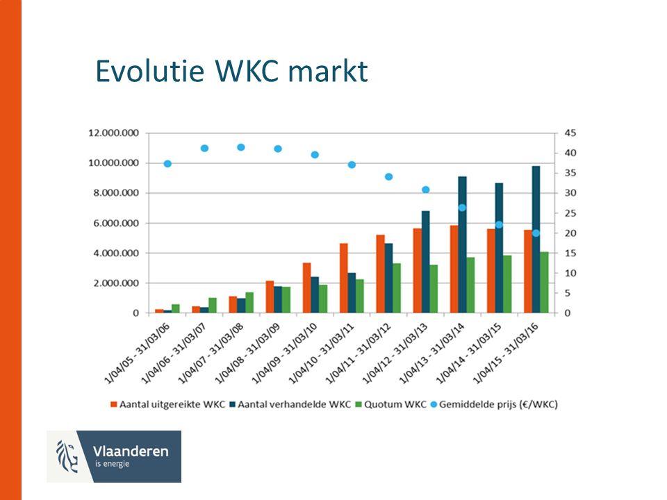 Evolutie WKC markt tekst