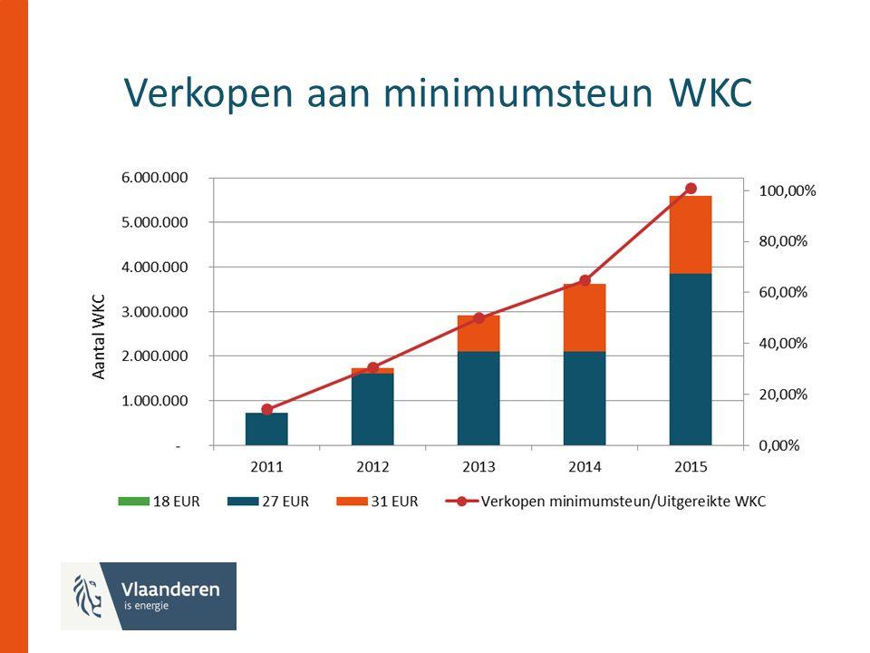 Verkopen aan minimumsteun WKC
