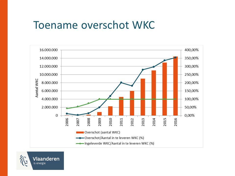 Toename overschot WKC