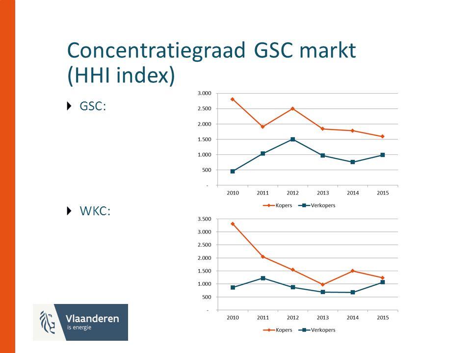 Concentratiegraad GSC markt (HHI index) GSC: WKC: