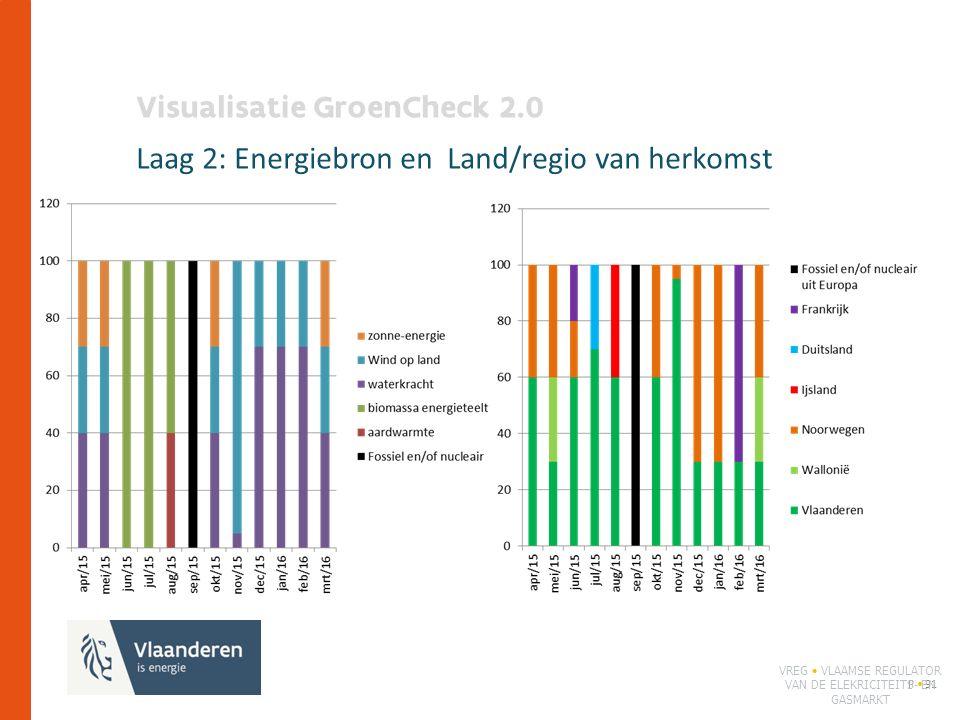 Visualisatie GroenCheck 2.0 Laag 2: Energiebron en Land/regio van herkomst P 91 VREG VLAAMSE REGULATOR VAN DE ELEKRICITEITS- EN GASMARKT
