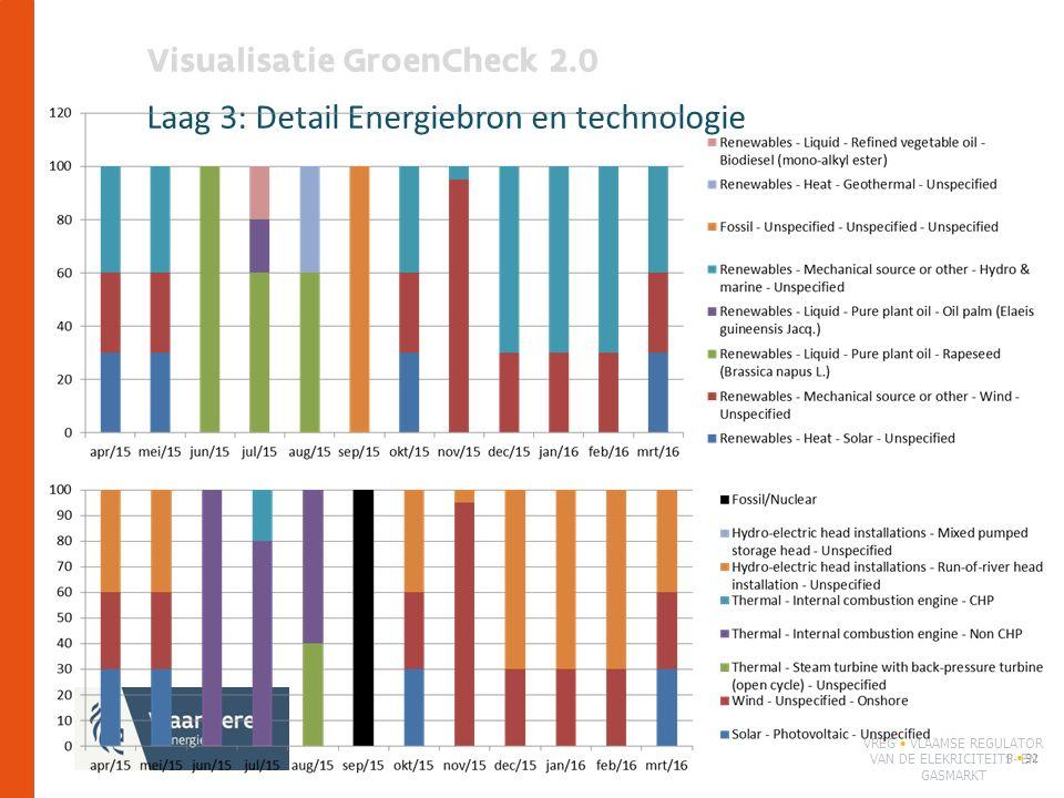 Visualisatie GroenCheck 2.0 Laag 3: Detail Energiebron en technologie P 92 VREG VLAAMSE REGULATOR VAN DE ELEKRICITEITS- EN GASMARKT