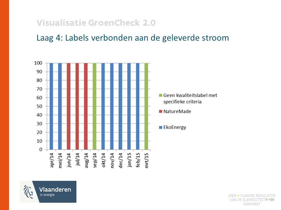 Visualisatie GroenCheck 2.0 Laag 4: Labels verbonden aan de geleverde stroom P 93 VREG VLAAMSE REGULATOR VAN DE ELEKRICITEITS- EN GASMARKT