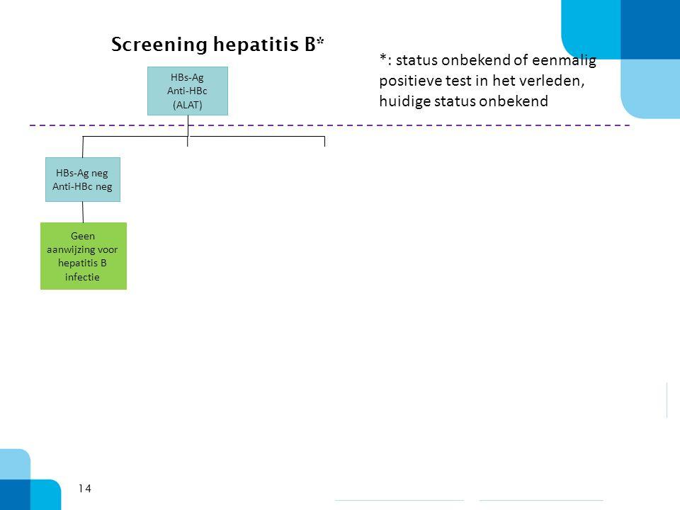 14 Screening hepatitis B* HBs-Ag Anti-HBc (ALAT) HBs-Ag neg Anti-HBc neg HBs-Ag neg Anti-HBc pos HBs-Ag pos Anti-HBc pos Geen aanwijzing voor hepatitis B infectie NEG Anti-HBe POS Past bij een aspecifieke anti- HBc reactie of doorgemaakte hepatitis B infectie NEG Anti-HBs >10 Conf.