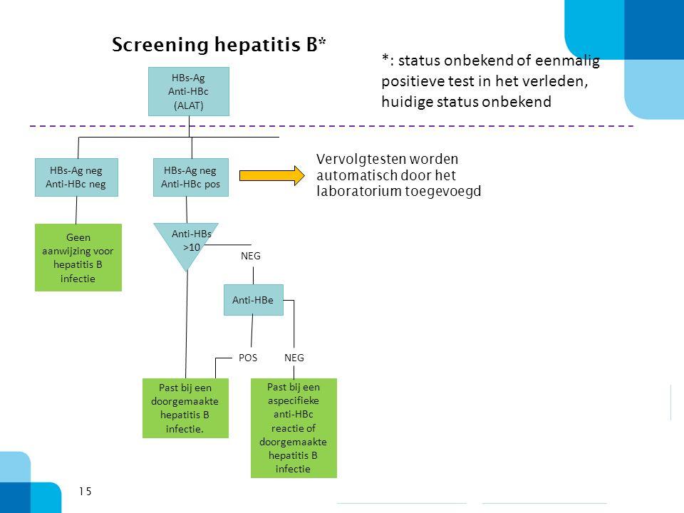 15 Screening hepatitis B* HBs-Ag Anti-HBc (ALAT) HBs-Ag neg Anti-HBc neg HBs-Ag neg Anti-HBc pos HBs-Ag pos Anti-HBc pos Geen aanwijzing voor hepatitis B infectie NEG Anti-HBe POS Past bij een aspecifieke anti-HBc reactie of doorgemaakte hepatitis B infectie NEG Anti-HBs >10 Conf.