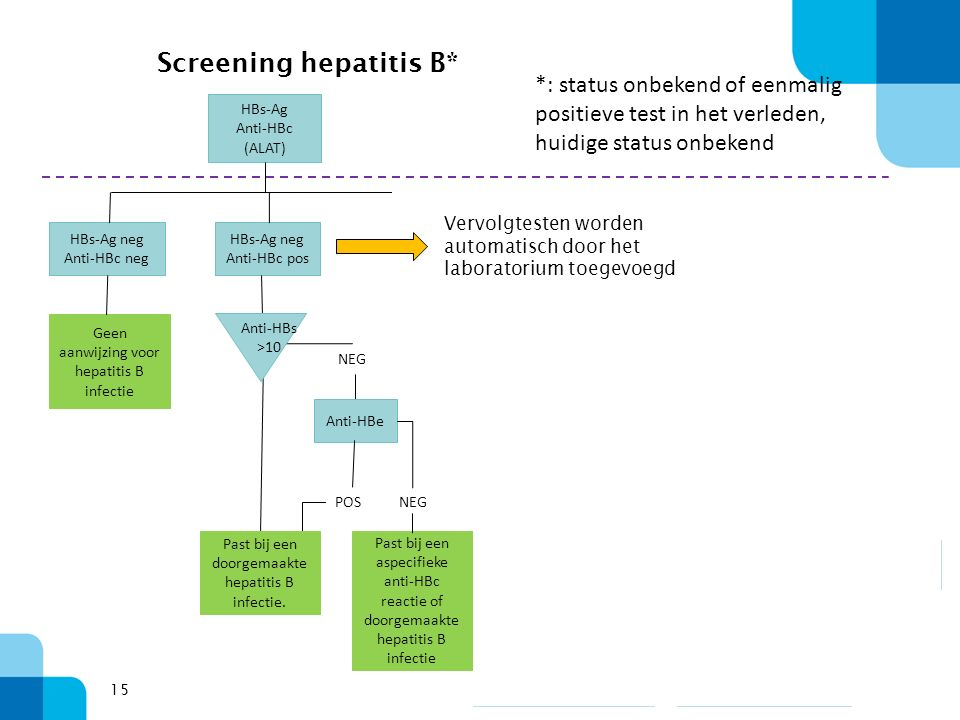 15 Screening hepatitis B* HBs-Ag Anti-HBc (ALAT) HBs-Ag neg Anti-HBc neg HBs-Ag neg Anti-HBc pos HBs-Ag pos Anti-HBc pos Geen aanwijzing voor hepatiti
