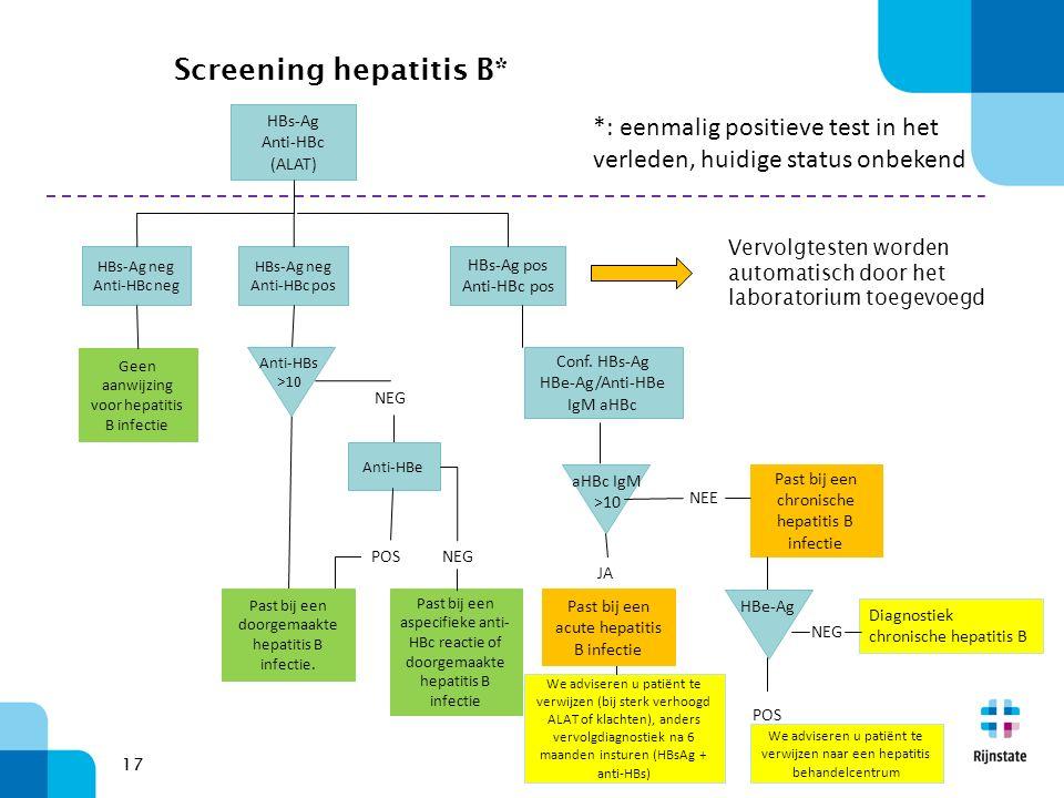 17 Screening hepatitis B* HBs-Ag Anti-HBc (ALAT) HBs-Ag neg Anti-HBc neg HBs-Ag neg Anti-HBc pos HBs-Ag pos Anti-HBc pos Geen aanwijzing voor hepatitis B infectie NEG Anti-HBe POS Past bij een aspecifieke anti- HBc reactie of doorgemaakte hepatitis B infectie NEG Anti-HBs >10 Conf.