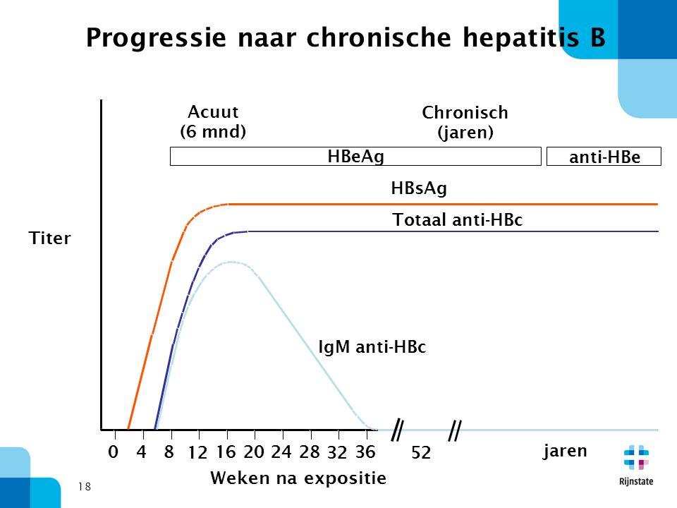 18 IgM anti-HBc Totaal anti-HBc HBsAg Acuut (6 mnd) HBeAg Chronisch (jaren) anti-HBe 048 12 16202428 32 36 52 jaren Titer Weken na expositie Progressie naar chronische hepatitis B
