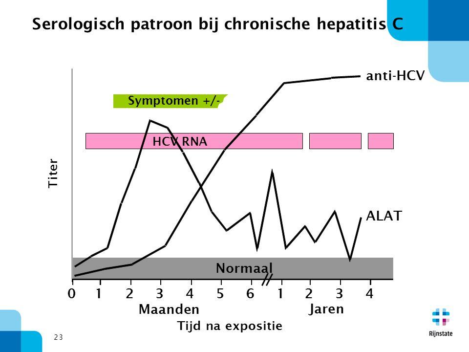 23 Symptomen +/- Tijd na expositie Titer anti-HCV ALAT Normaal 012345 61234 Jaren Maanden HCV RNA Serologisch patroon bij chronische hepatitis C