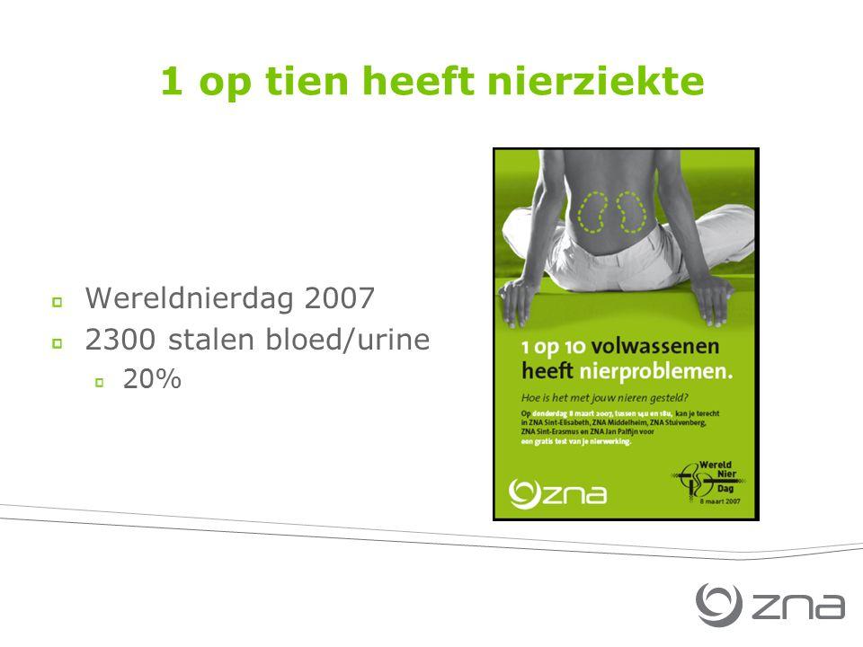 1 op tien heeft nierziekte Wereldnierdag 2007 2300 stalen bloed/urine 20%