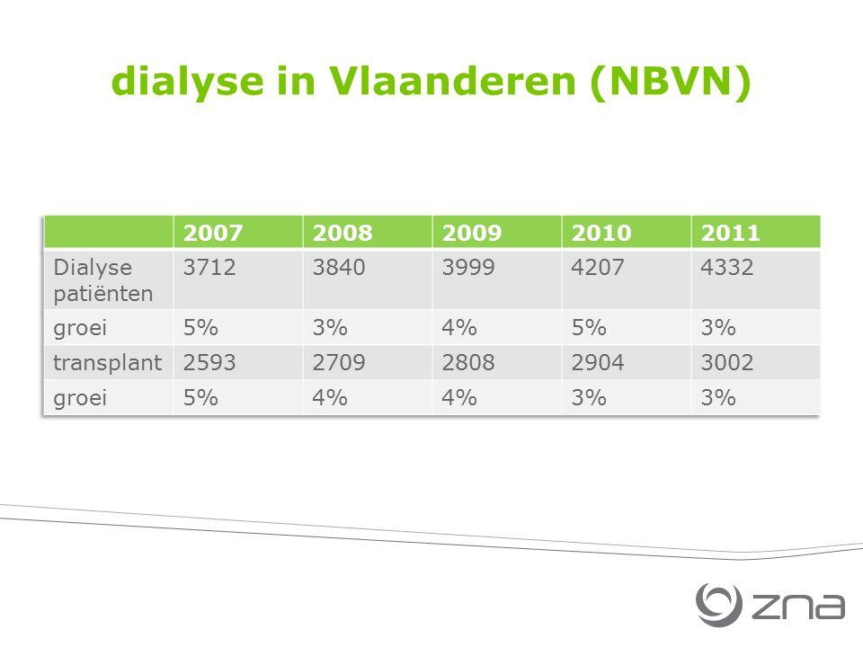 dialyse in Vlaanderen (NBVN)