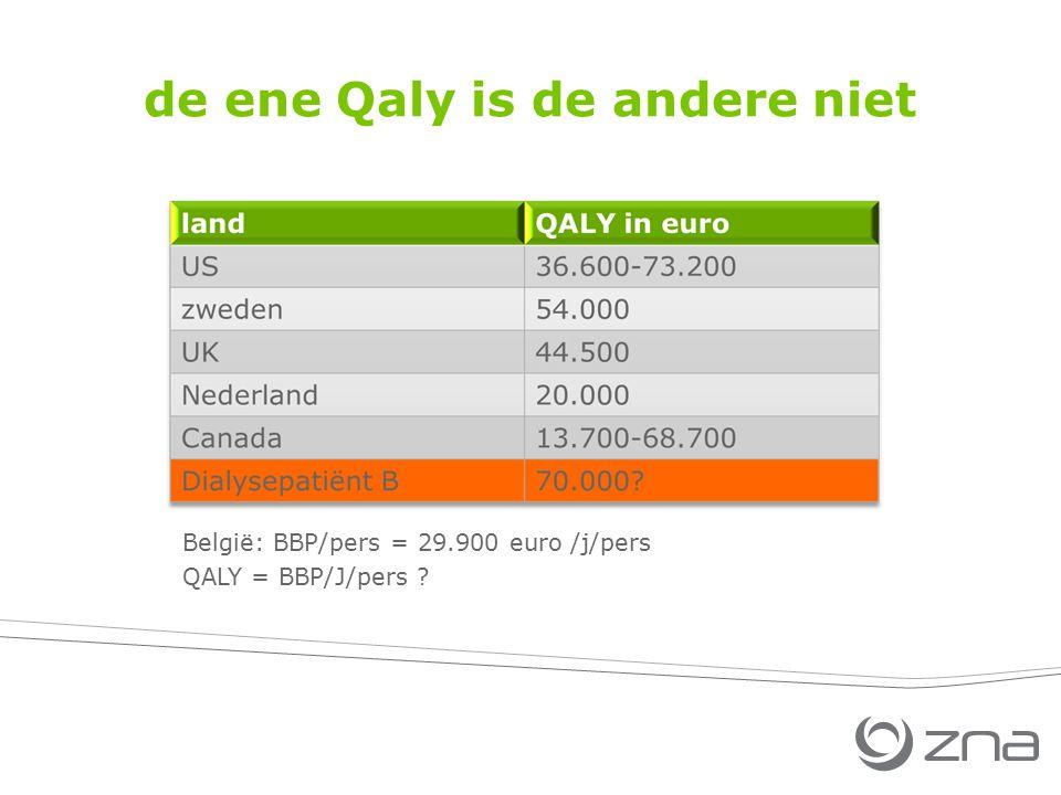de ene Qaly is de andere niet België: BBP/pers = 29.900 euro /j/pers QALY = BBP/J/pers ?