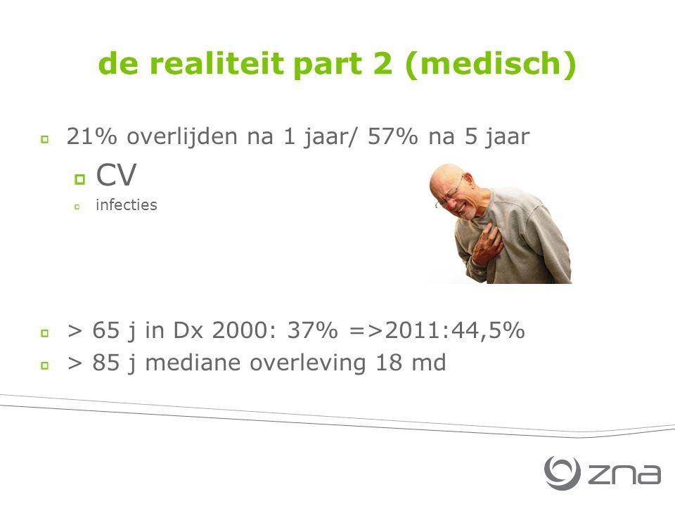 de realiteit part 2 (medisch) 21% overlijden na 1 jaar/ 57% na 5 jaar CV infecties > 65 j in Dx 2000: 37% =>2011:44,5% > 85 j mediane overleving 18 md