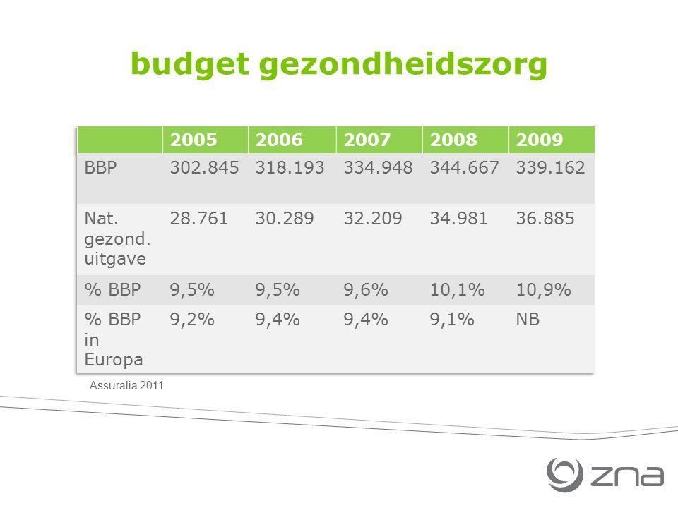 budget gezondheidszorg Assuralia 2011