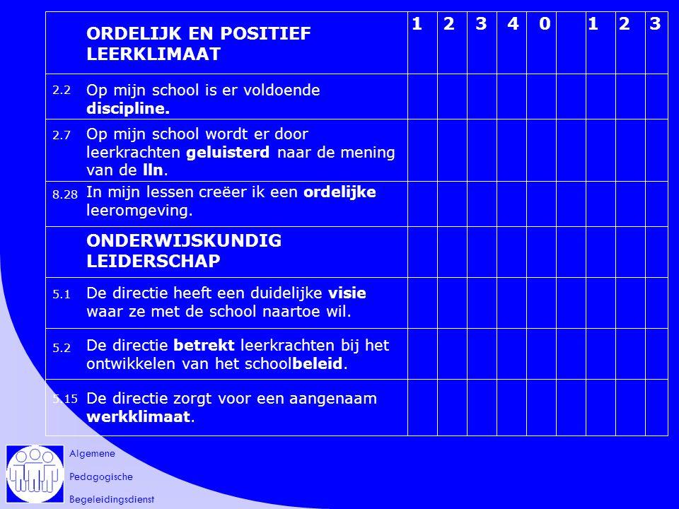 Algemene Pedagogische Begeleidingsdienst 12340 123 ORDELIJK EN POSITIEF LEERKLIMAAT 2.2 Op mijn school is er voldoende discipline.