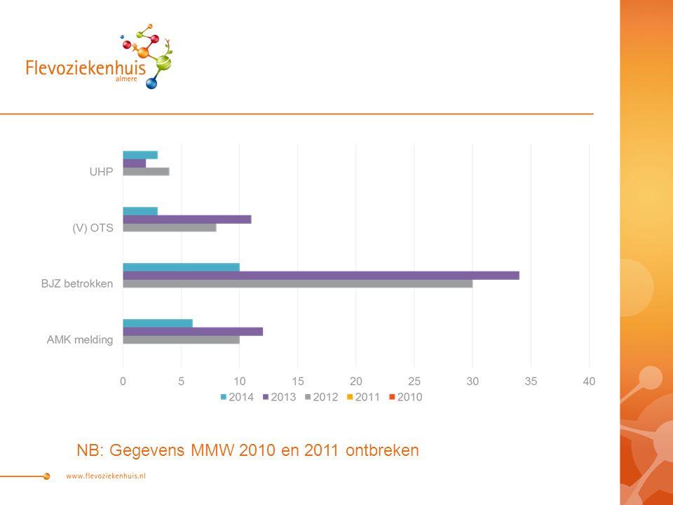 NB: Gegevens MMW 2010 en 2011 ontbreken