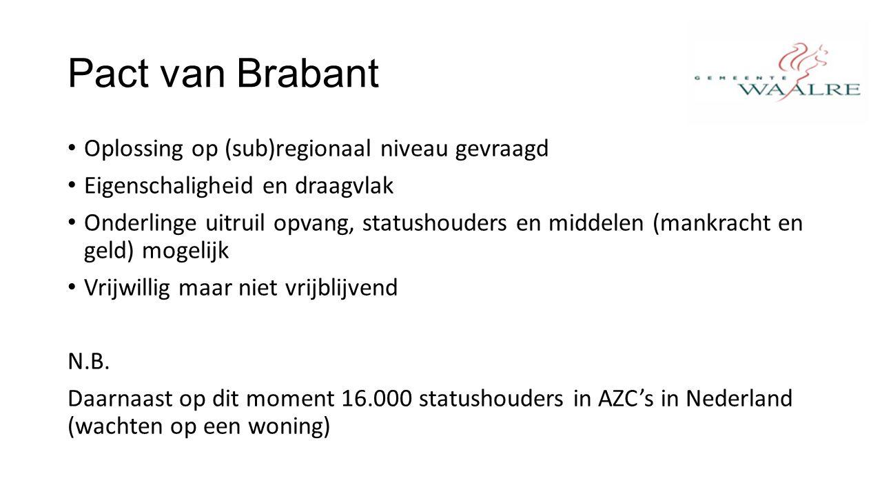 Pact van Brabant Oplossing op (sub)regionaal niveau gevraagd Eigenschaligheid en draagvlak Onderlinge uitruil opvang, statushouders en middelen (mankracht en geld) mogelijk Vrijwillig maar niet vrijblijvend N.B.