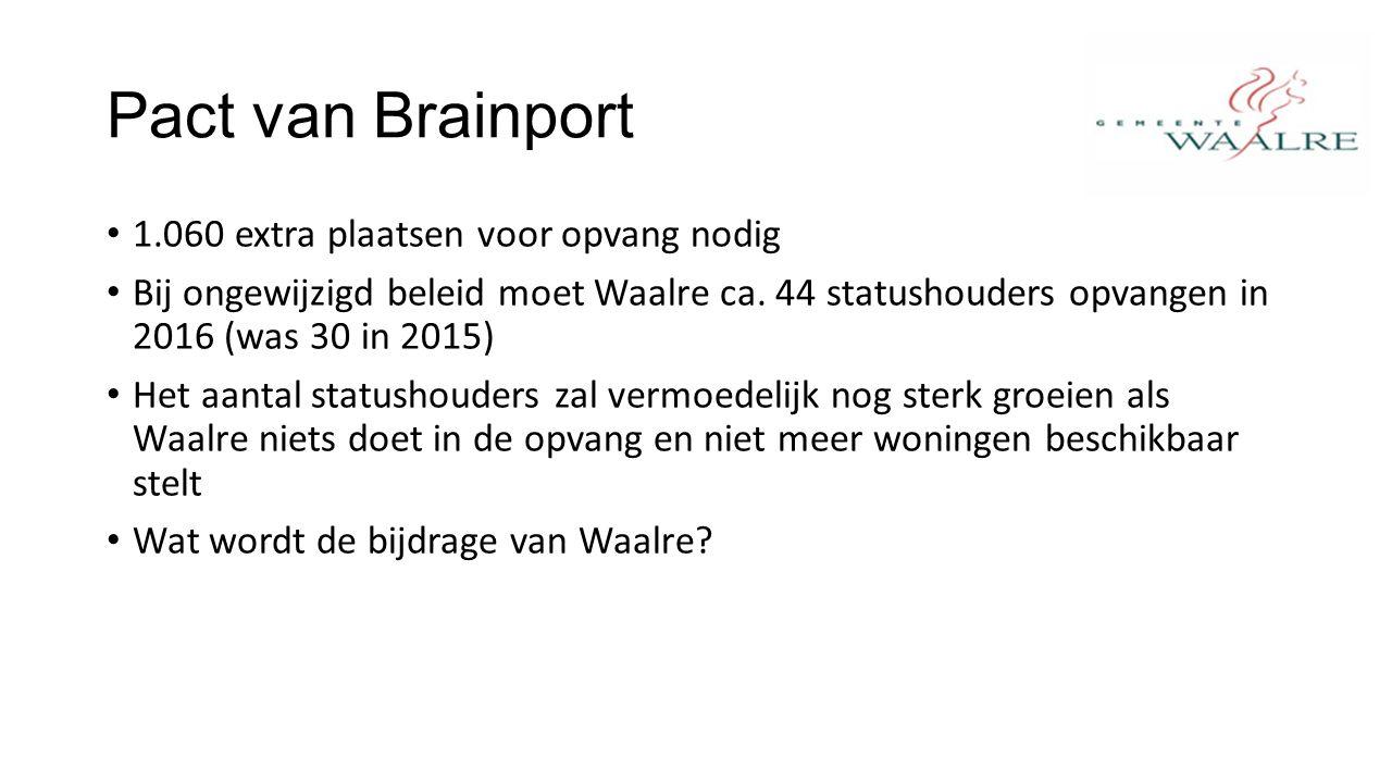 Pact van Brainport 1.060 extra plaatsen voor opvang nodig Bij ongewijzigd beleid moet Waalre ca.