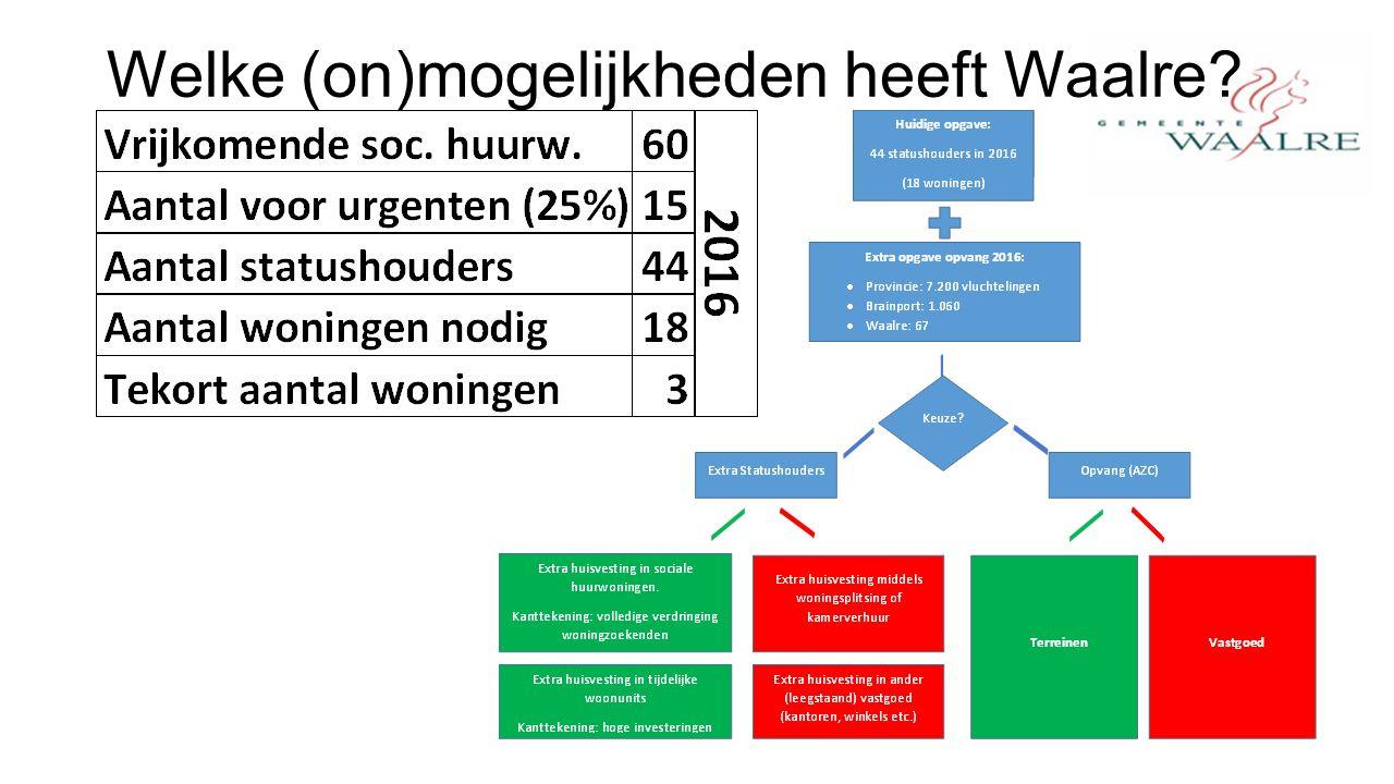 Welke (on)mogelijkheden heeft Waalre?
