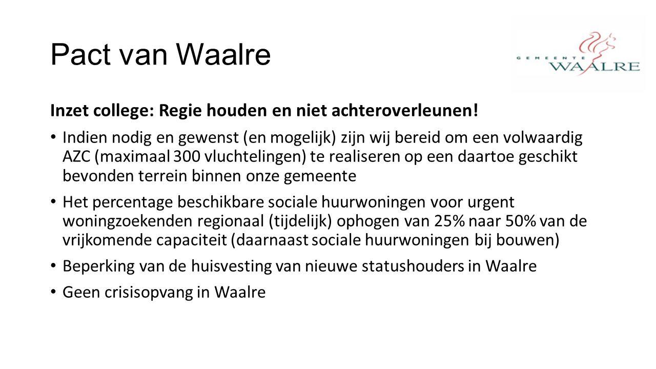 Pact van Waalre Inzet college: Regie houden en niet achteroverleunen.