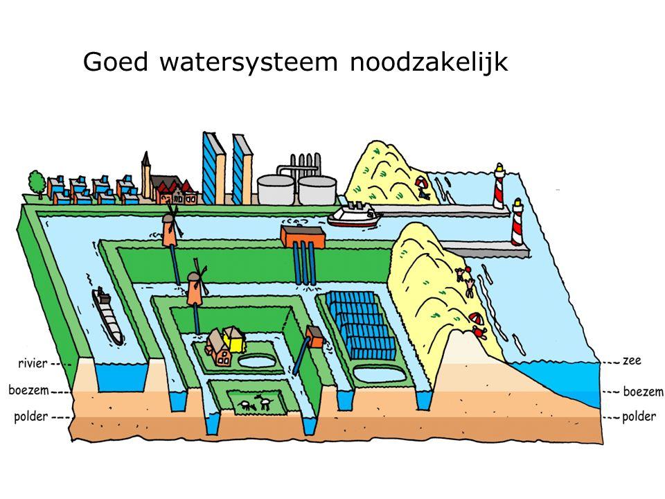 Goed watersysteem noodzakelijk