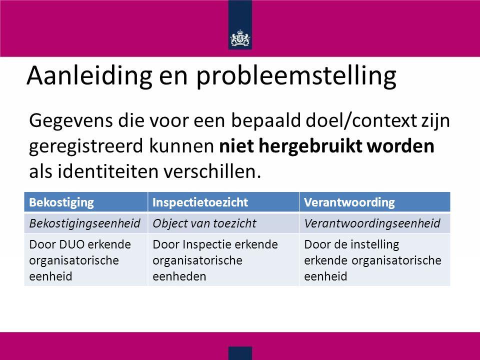 Aanleiding en probleemstelling Gegevens die voor een bepaald doel/context zijn geregistreerd kunnen niet hergebruikt worden als identiteiten verschillen.