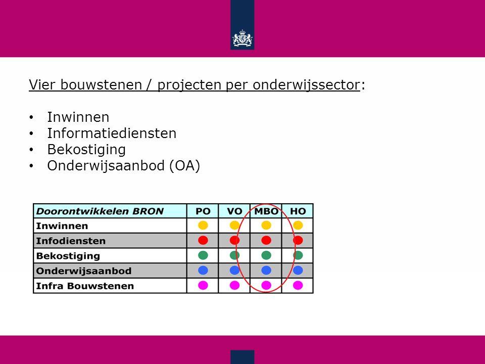 Vier bouwstenen / projecten per onderwijssector: Inwinnen Informatiediensten Bekostiging Onderwijsaanbod (OA)