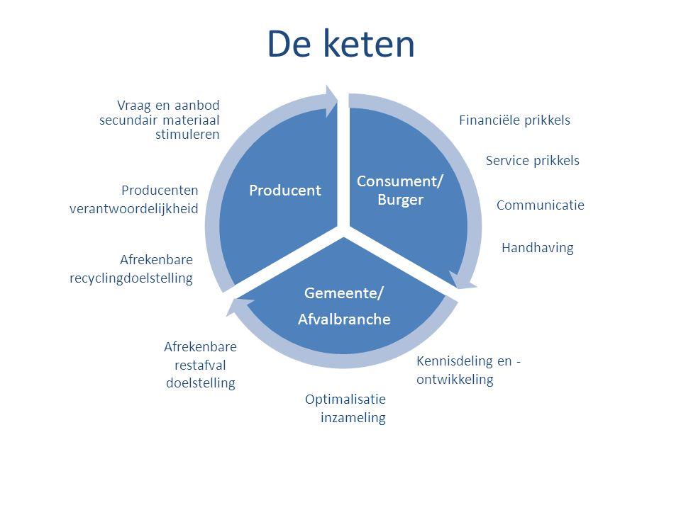 Vraag en aanbod secundair materiaal stimuleren Consument/ Burger Gemeente/ Afvalbranche Producent Financiële prikkels Producenten verantwoordelijkheid
