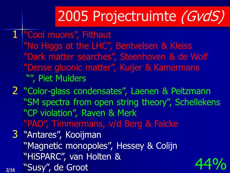 3/16 2006 Projectruimte (GvdS) 1 D0 Higgs , de Jong (S) 3 Antares , de Jong (M) 2 VIRGO , Bauer & Ketel GOSSIP/PSI46 , v/d Graaf & König Dark matter searches , Steenhoven & de Wolf PAO , Timmermans, v/d Berg & Falcke No Higgs at the LHC , Bentvelsen & Kleiss Higgs & Top a golden couple , Colijn & Koffeman Automated LHC prec.